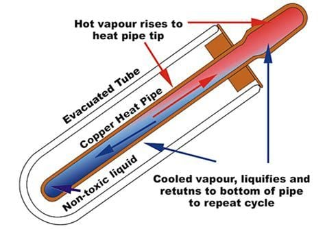 Working of Solar Vacuum Tube