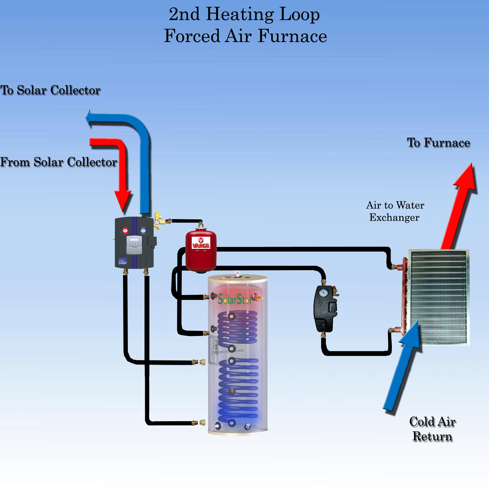 types of forced air heating systems