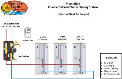 Comercial Solar Water Heating Package - 12 Collectors