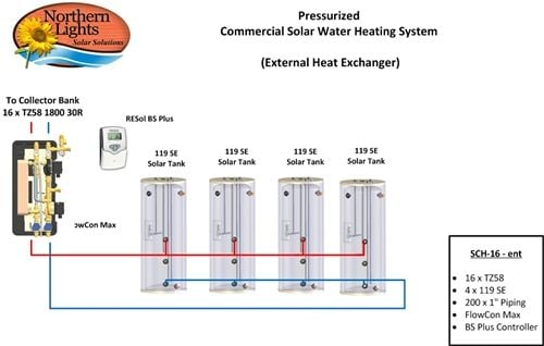 Comercial Solar Water Heating Package - 16 Collectors