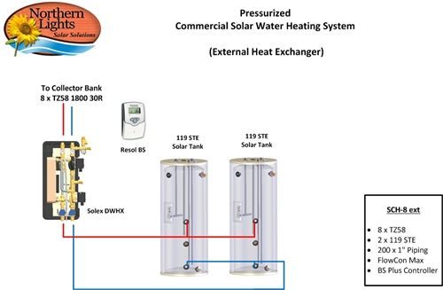 Comercial Solar Water Heating Package - 8 Collectors