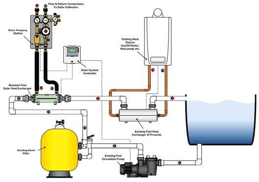 Heat exchanger plumbing diagram heat free engine image for user manual download for Swimming pool heating system design